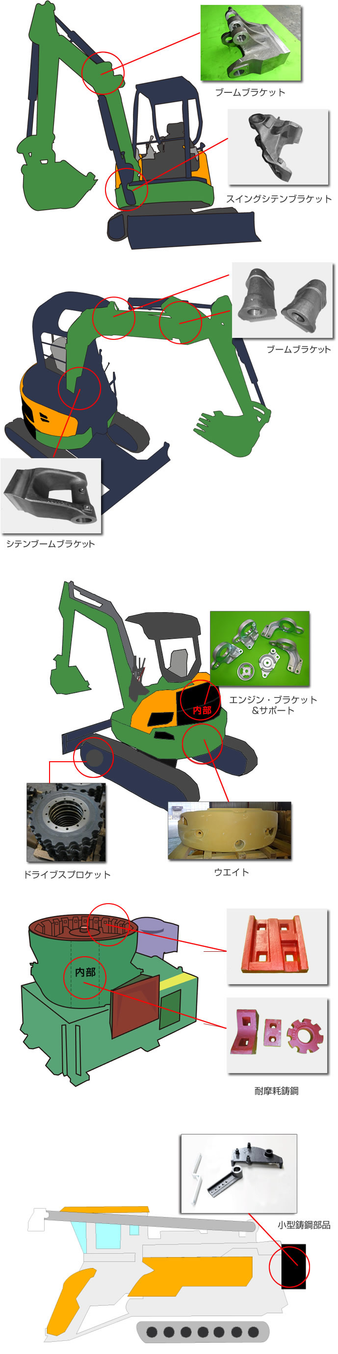 機械部品事業